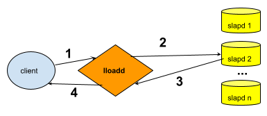 doc/guide/admin/load-balancer-scenario.png